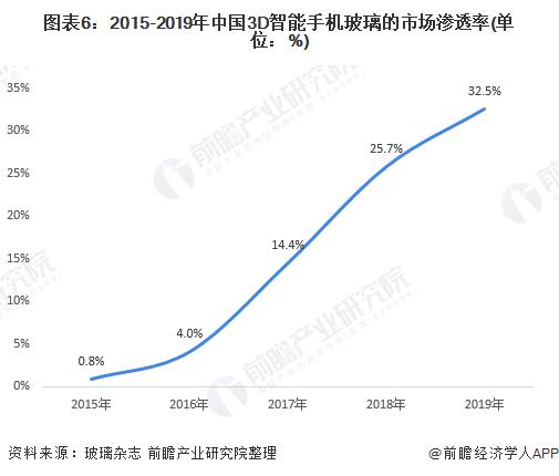图表6:2015-2019年中国3D智能手机玻璃的市场渗透率(单位:%)