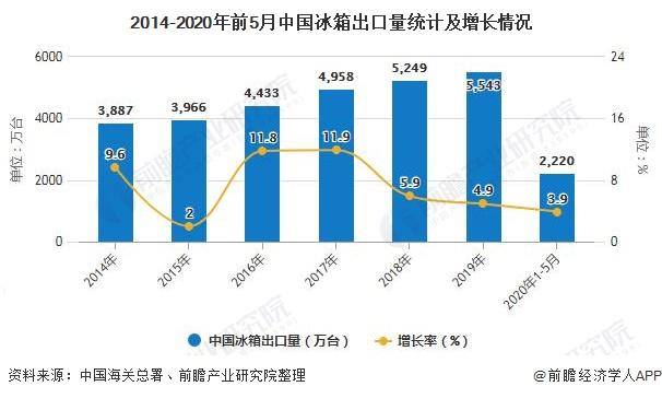2014-2020年前5月中国冰箱出口量统计及增长情况