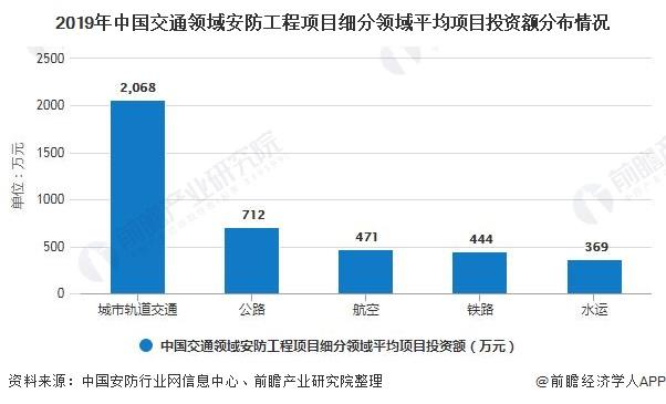2019年中国交通领域安防工程项目细分领域平均项目投资额分布情况