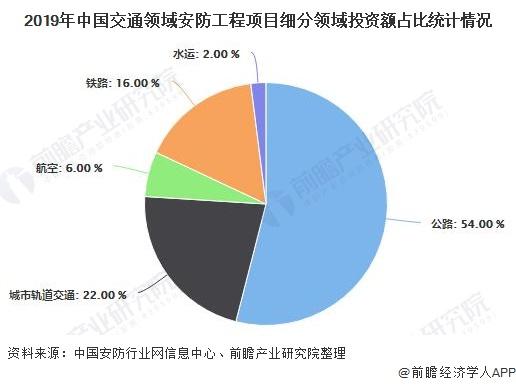 2019年中国交通领域安防工程项目细分领域投资额占比统计情况