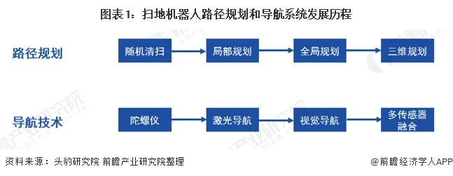 图表1:扫地机器人路径规划和导航系统发展历程