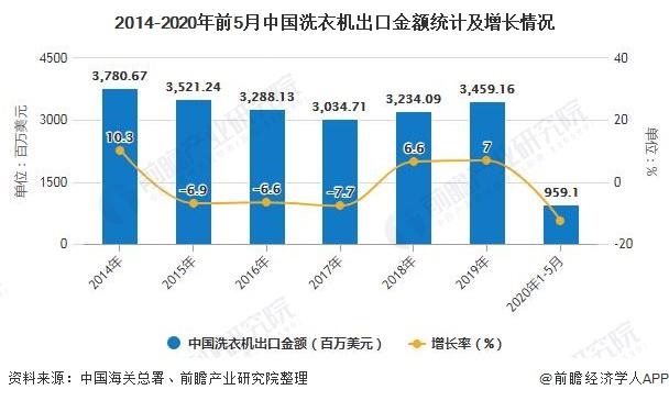 2014-2020年前5月中国洗衣机出口金额统计及增长情况