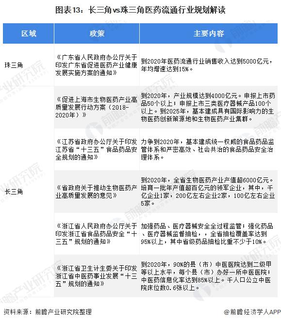 图表13:长三角vs珠三角医药流通行业规划解读