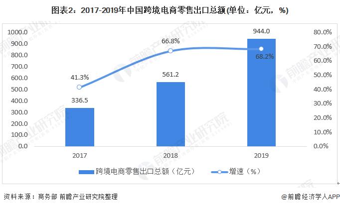 图表2:2017-2019年中国跨境电商零售出口总额(单位:亿元,%)