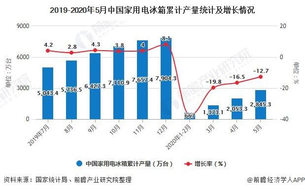 2019-2020年5月中国家用电冰箱累计产量统计及增长情况