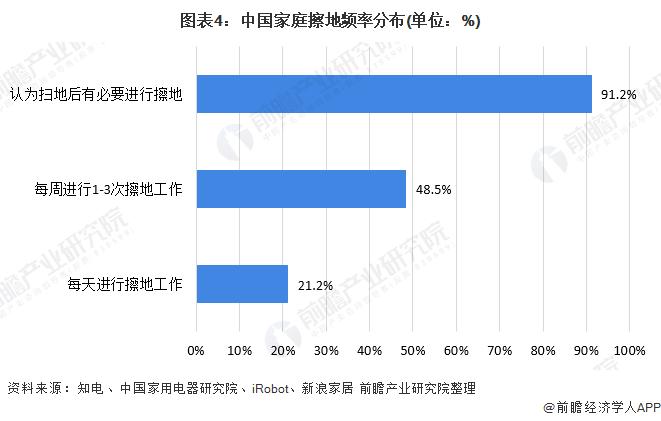 图表4:中国家庭擦地频率分布(单位:%)