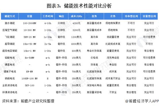 图表3:储能技术性能对比分析