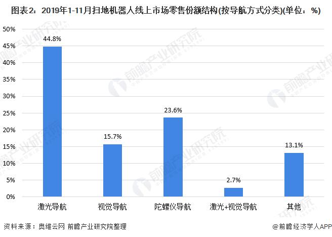 图表2:2019年1-11月扫地机器人线上市场零售份额结构(按导航方式分类)(单位:%)