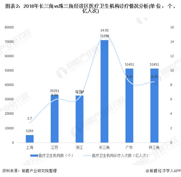 图表2:2018年长三角vs珠三角经济区医疗卫生机构诊疗情况分析(单位:个,亿人次)