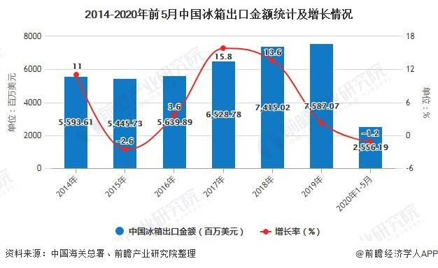 2014-2020年前5月中国冰箱出口金额统计及增长情况