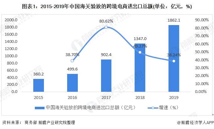 图表1:2015-2019年中国海关验放的跨境电商进出口总额(单位:亿元,%)