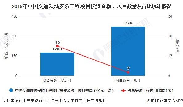 2019年中国交通领域安防工程项目投资金额、项目数量及占比统计情况