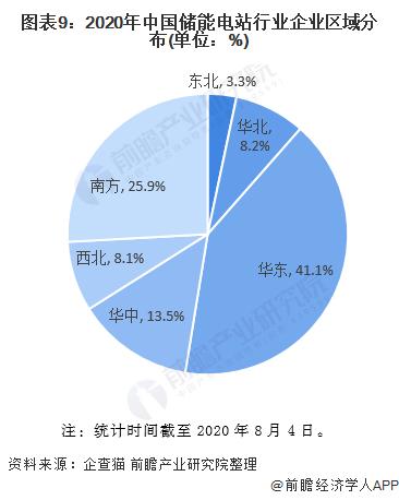 图表9:2020年中国储能电站行业企业区域分布(单位:%)