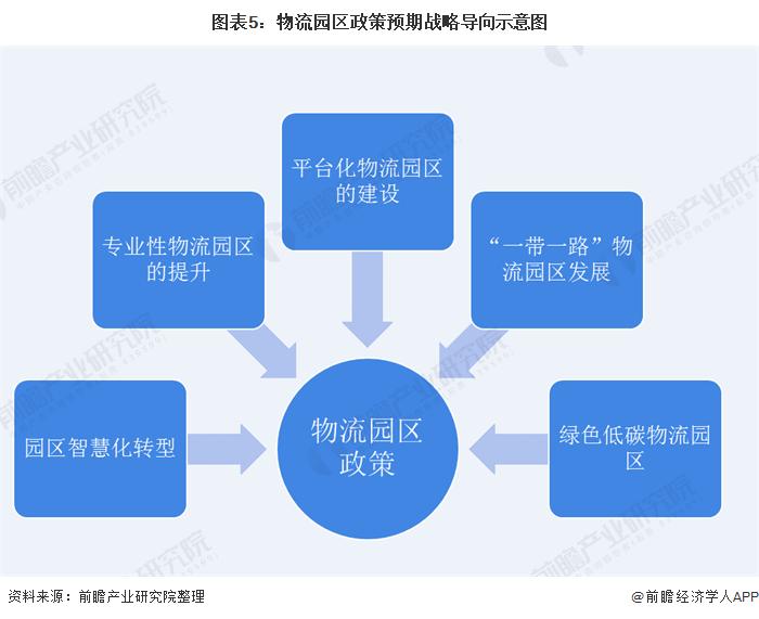 圖表5:物流園區政策預期戰略導向示意圖