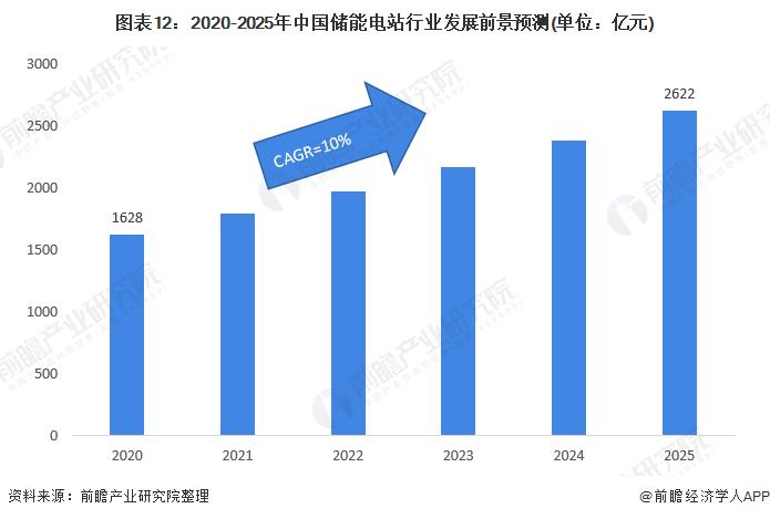 图表12:2020-2025年中国储能电站行业发展前景预测(单位:亿元)