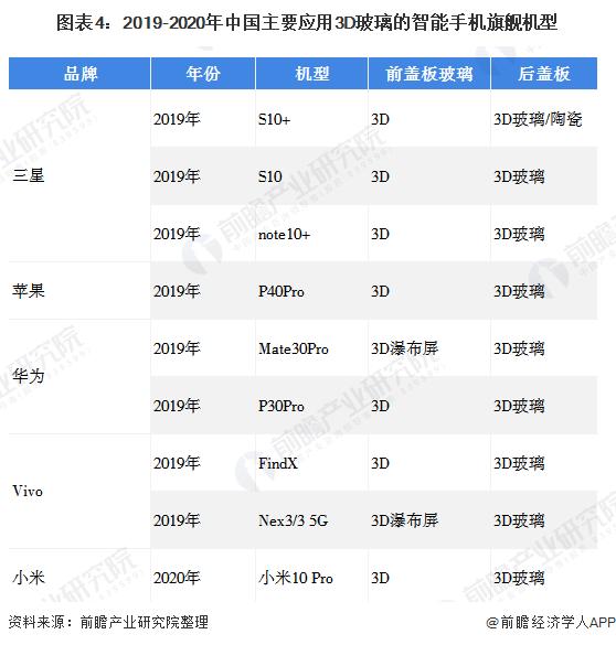 图表4:2019-2020年中国主要应用3D玻璃的智能手机旗舰机型