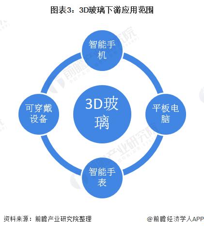 图表3:3D玻璃下游应用范围