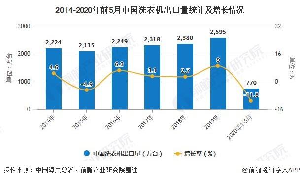 2014-2020年前5月中国洗衣机出口量统计及增长情况