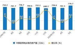 2020年1-5月中国<em>冰箱</em>行业市场分析:累计产量超2800万台