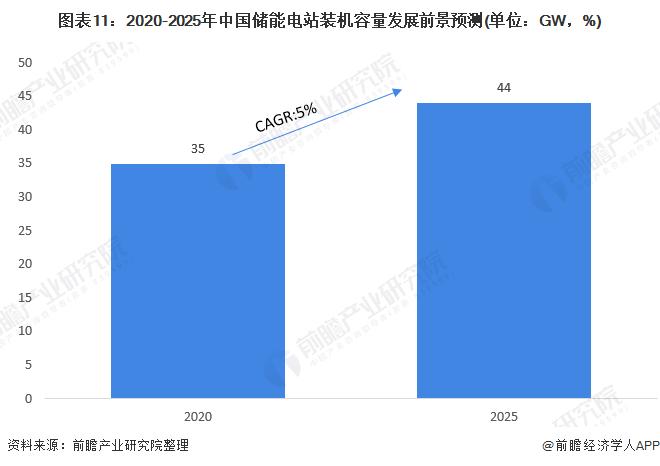 图表11:2020-2025年中国储能电站装机容量发展前景预测(单位:GW,%)
