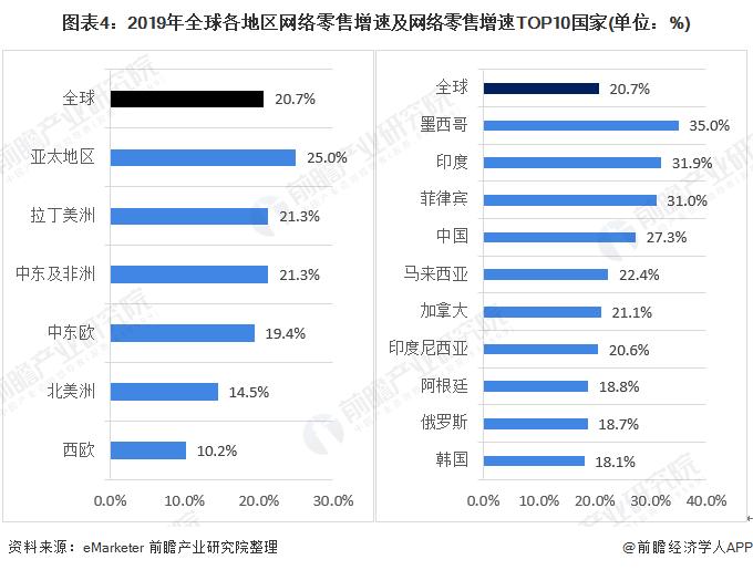圖表4:2019年全球各地區網絡零售增速及網絡零售增速TOP10國家(單位:%)