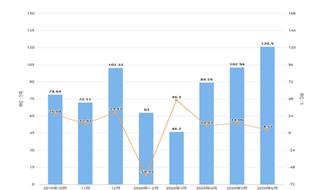 2020年1-6月湖北省飲料產量及增長情況分析