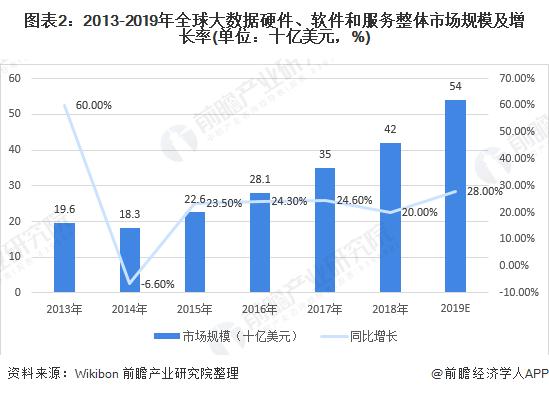 图表2:2013-2019年全球大数据硬件、软件和服务整体市场规模及增长率(单位:十亿美元,%)