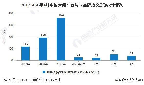 2020年中国彩妆行业市场现状及发展前景分析预计2024年市场规模有望突破千亿元_前瞻趋势
