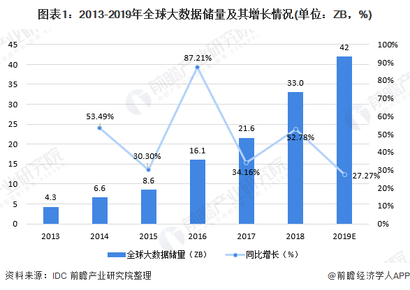 图表1:2013-2019年全球大数据储量及其增长情况(单位:ZB,%)