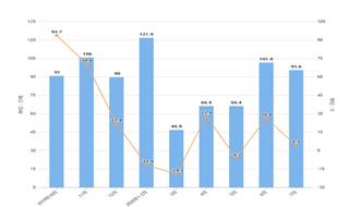 2020年1-7月我國食用植物油進口量及金額增長情況分析