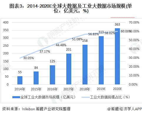 图表3:2014-2020E全球大数据及工业大数据市场规模(单位:亿美元,%)