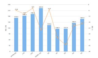 2020年1-7月我國陶瓷產品出口量及金額增長情況分析