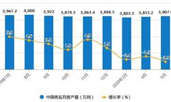 2020年1-5月中国<em>焦炭</em>行业市场分析:累计产量将近1.88亿吨