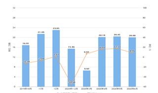 2020年1-6月湖北省汽車產量及增長情況分析