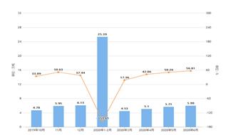 2020年1-6月河南省銅材產量及增長情況分析