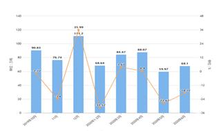 2020年1-6月江西省鐵礦石產量及增長情況分析