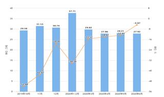 2020年1-6月山東省紗產量及增長情況分析