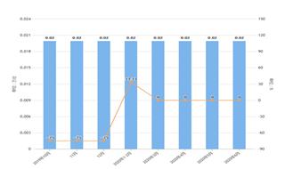 2020年1-6月河南省金屬切削機床產量及增長情況分析