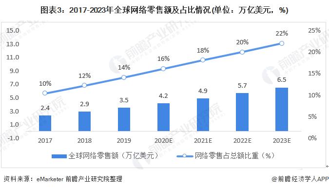 圖表3:2017-2023年全球網絡零售額及占比情況(單位:萬億美元,%)