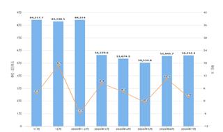 2020年1-7月我國高新技術進口金額及增長情況分析