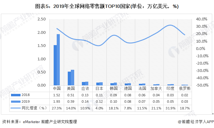 圖表5:2019年全球網絡零售額TOP10國家(單位:萬億美元,%)