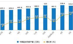 2020年1-5月中国<em>铝</em><em>材</em>行业市场分析:累计产量突破2000万吨