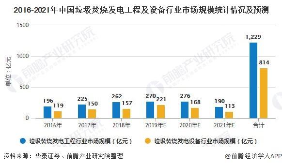 2016-2021年中国垃圾焚烧发电工程及设备行业市场规模统计情况及预测