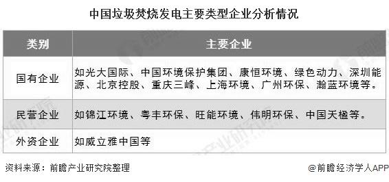 2020年中国垃圾发电行业市场竞争格局及发展趋势分析 市场竞争强者恒强特征明显