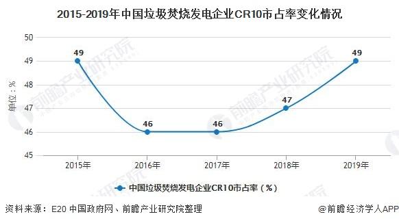 2015-2019年中国垃圾焚烧发电企业CR10市占率变化情况
