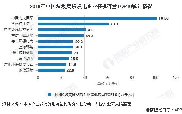 2018年中国垃圾焚烧发电企业装机容量TOP10统计情况
