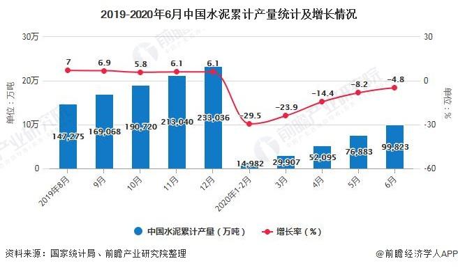 2019-2020年6月中国水泥累计产量统计及增长情况