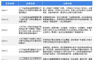 产业之问丨广东省何以在医药流通行业领先全国?