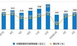 2020年1-5月中国烟草制品行业市场分析:<em>卷烟</em>累计产量突破万亿支