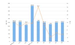 2020年1-7月我国<em>纸浆</em>进口量及金额增长情况分析
